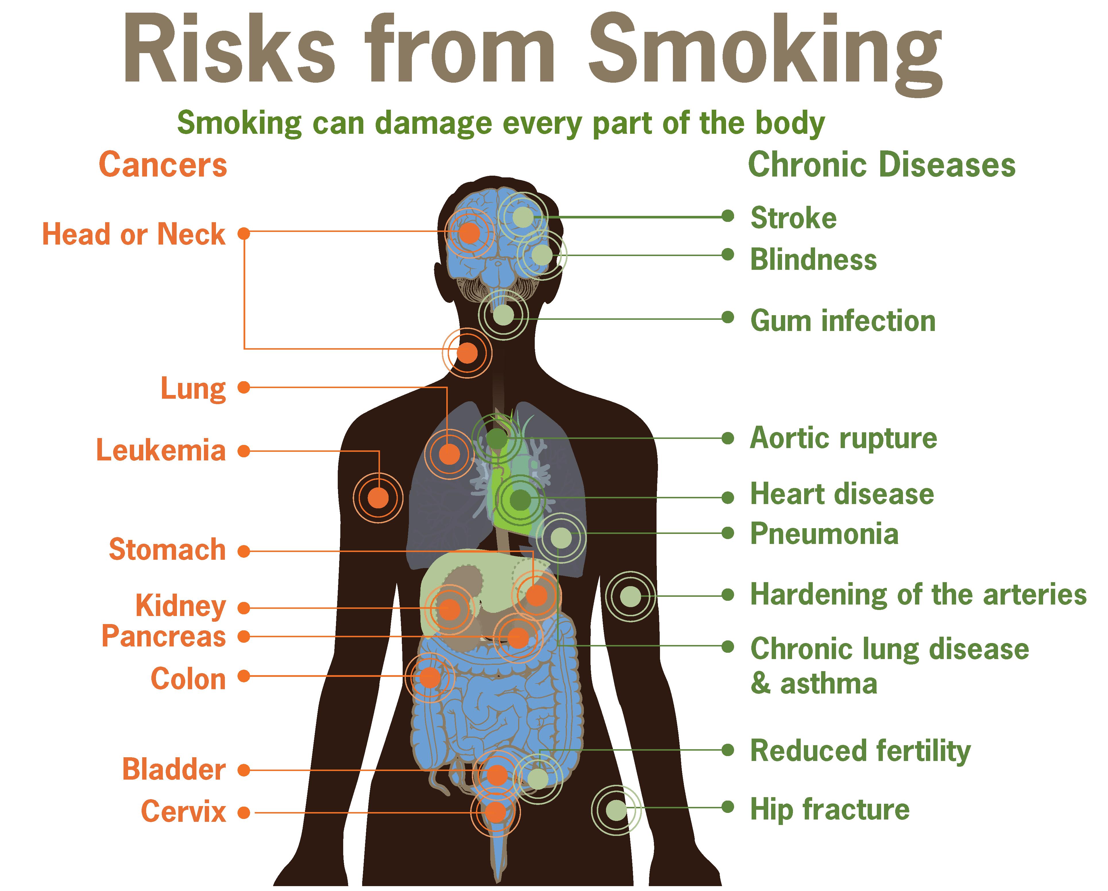 Risk Of Smoking