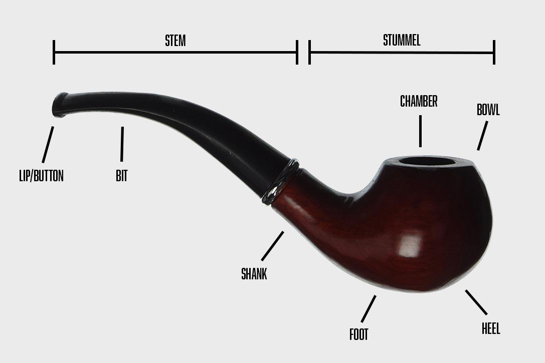 Pipe Smoking Diagram